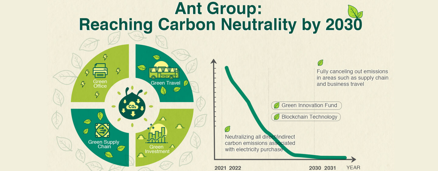 Alibaba's Ant Group Focuses Efforts To Be Carbon Neutral by 2030