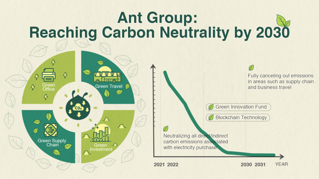 Ant Group - Carbon Neutrality