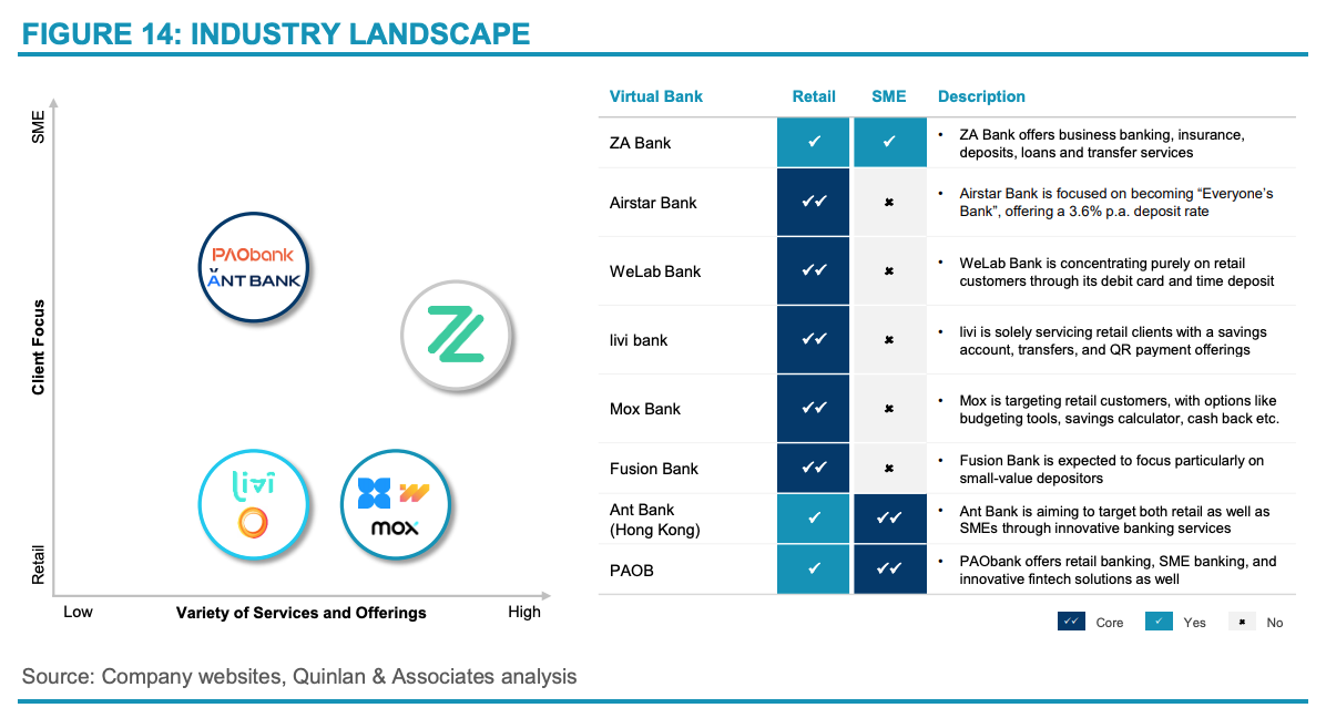 Industry landscape, Source- Branching Off- The Outlook for Hong Kong's Virtual Banks, Quinlan and Associates, March 2021