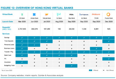 Virtual Banks Could Serve a Quarter of Hong Kong's Population by 2025