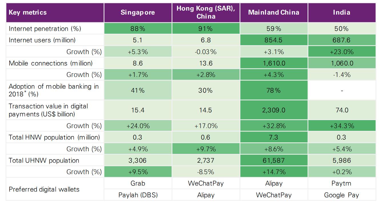 6 Digital Wealth Management Trends in APAC