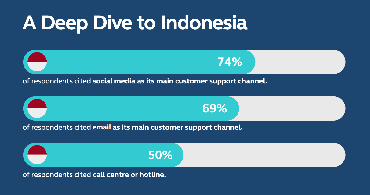 A deep dive to Indonesia,A Year of Disruption: Managing Increasing Complexities in Customer Service, Infobip, April 2021