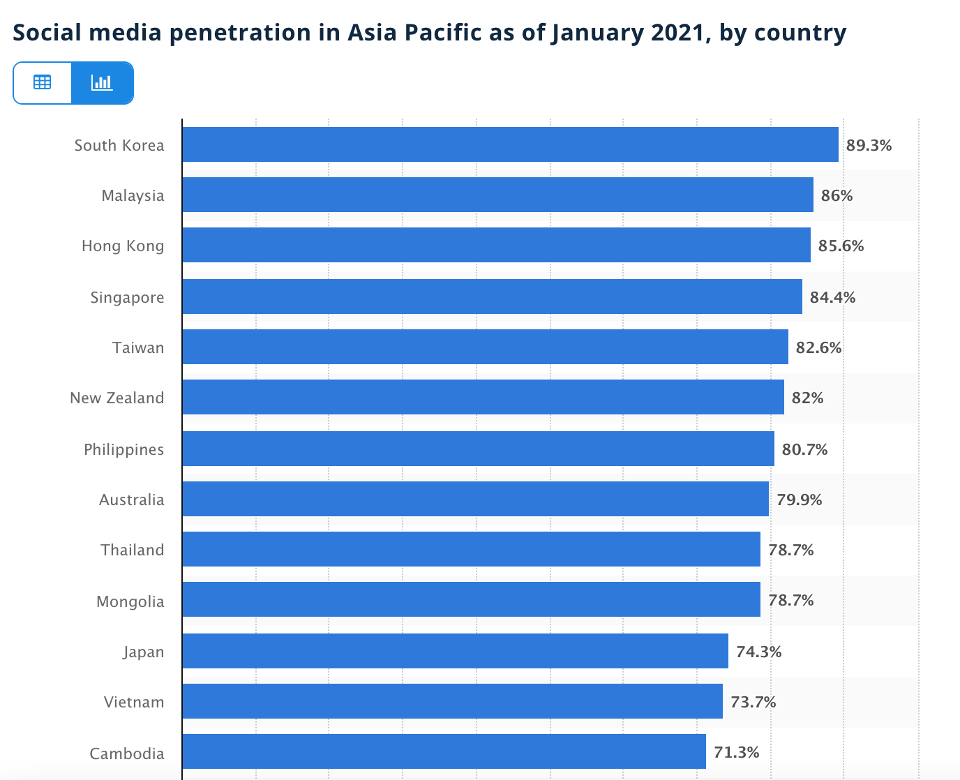 Social media penetration in Asia Pacific as of January 2021, by country, Statista, March 2021