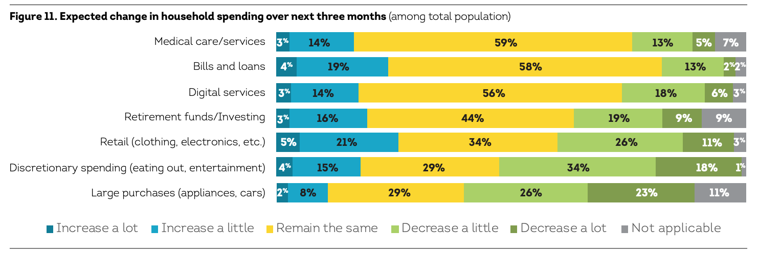 Expected change in household spending over next three months (among total population), Source- The COVID-19 Pandemic's Financial Impact on Hong Kong Consumers- Consumer Pulse, TransUnion, April 2021