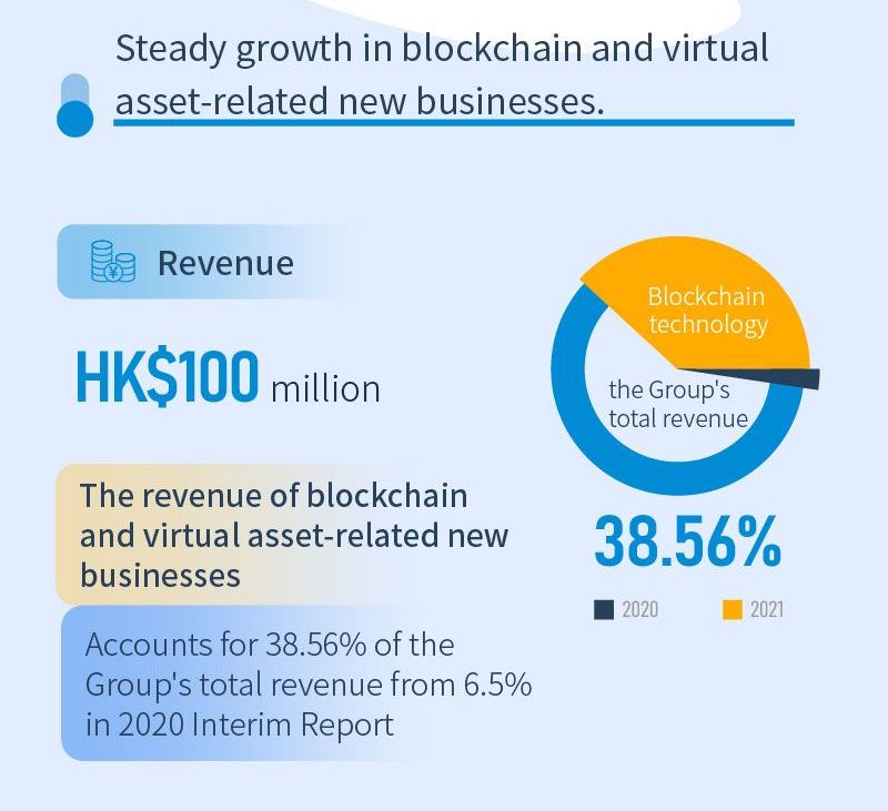 Huobi Technology 2021 Interim Results, via LinkedIn, Huobi Tech