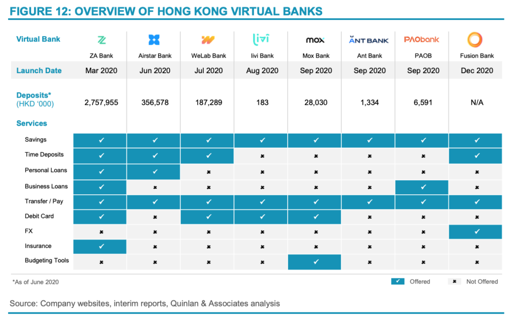 Overview-of-Hong-Kong-virtual-banks-Source-Branching-Off-The-Outlook-for-Hong-Kongs-Virtual-Banks-Quinlan-and-Associates-March-2021 (1)