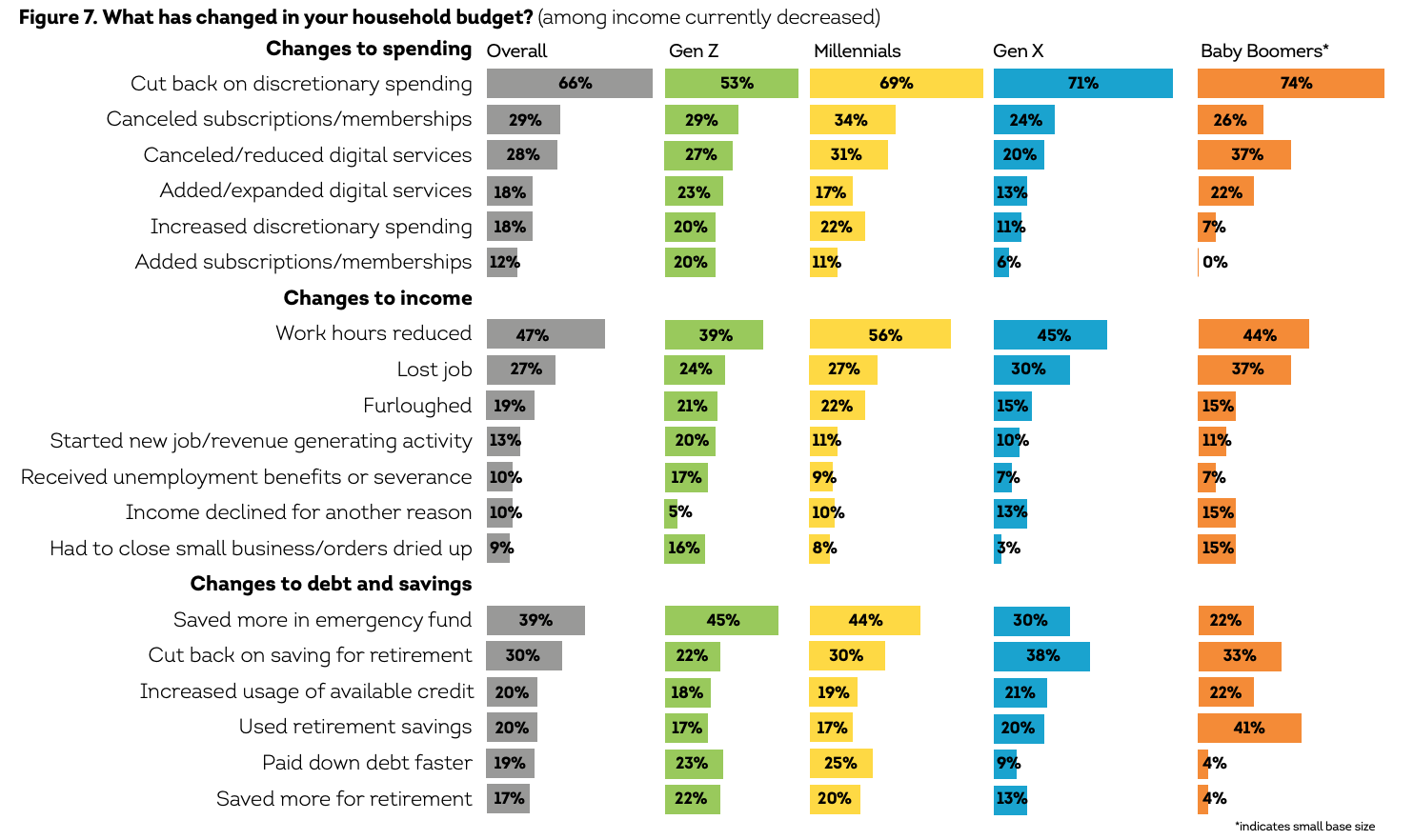 What has changed in your household budget? (among income currently decreased), Source- The COVID-19 Pandemic's Financial Impact on Hong Kong Consumers- Consumer Pulse, TransUnion, April 2021