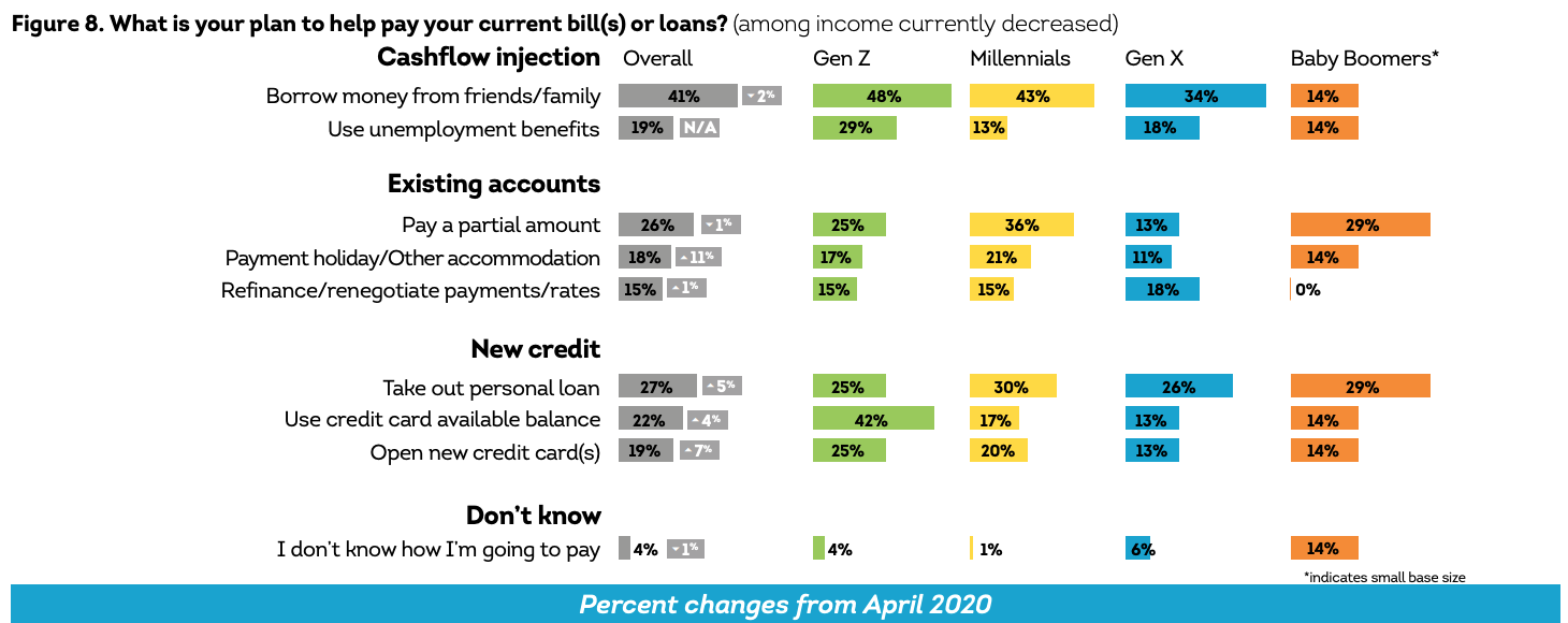What is your plan to help pay your current bill(s) or loans? (among income currently decreased), Source- The COVID-19 Pandemic's Financial Impact on Hong Kong Consumers- Consumer Pulse, TransUnion, April 2021