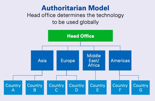Authoritarian Model of Regtech Adoption
