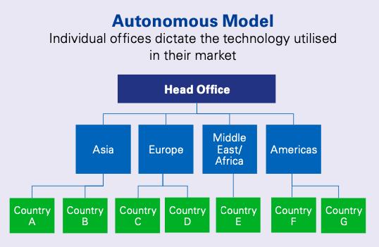 Autonomous Model of Regtech Adoption