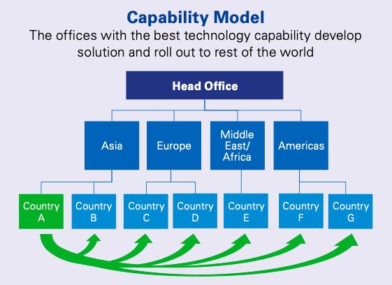 Capability Model of Regtech Adoption