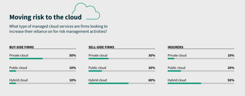 Moving risk to the cloud