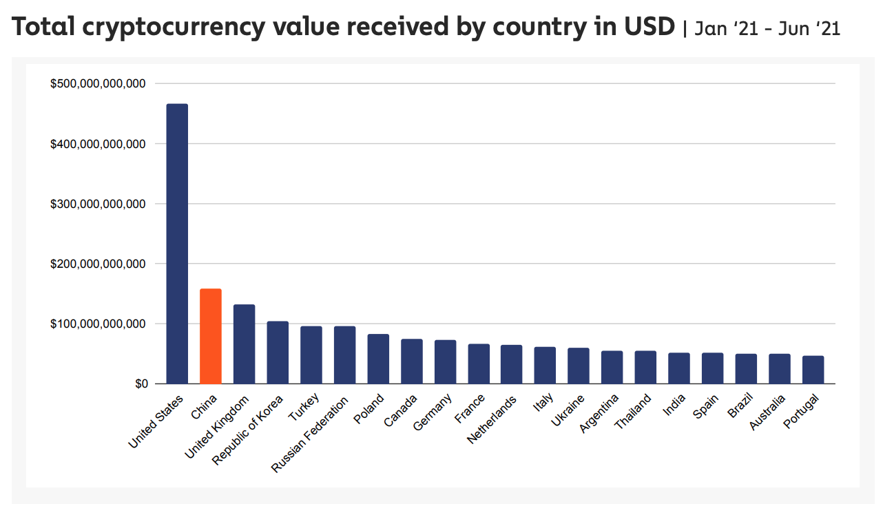 Total cryptocurrency value received by country in USD, Source- Chainalysis, June 2021