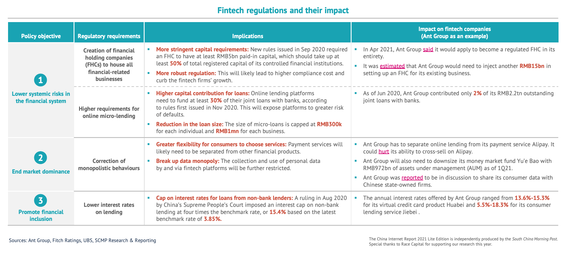Fintech regulations and their impact, Source: China Internet Report 2021, South China Morning Post