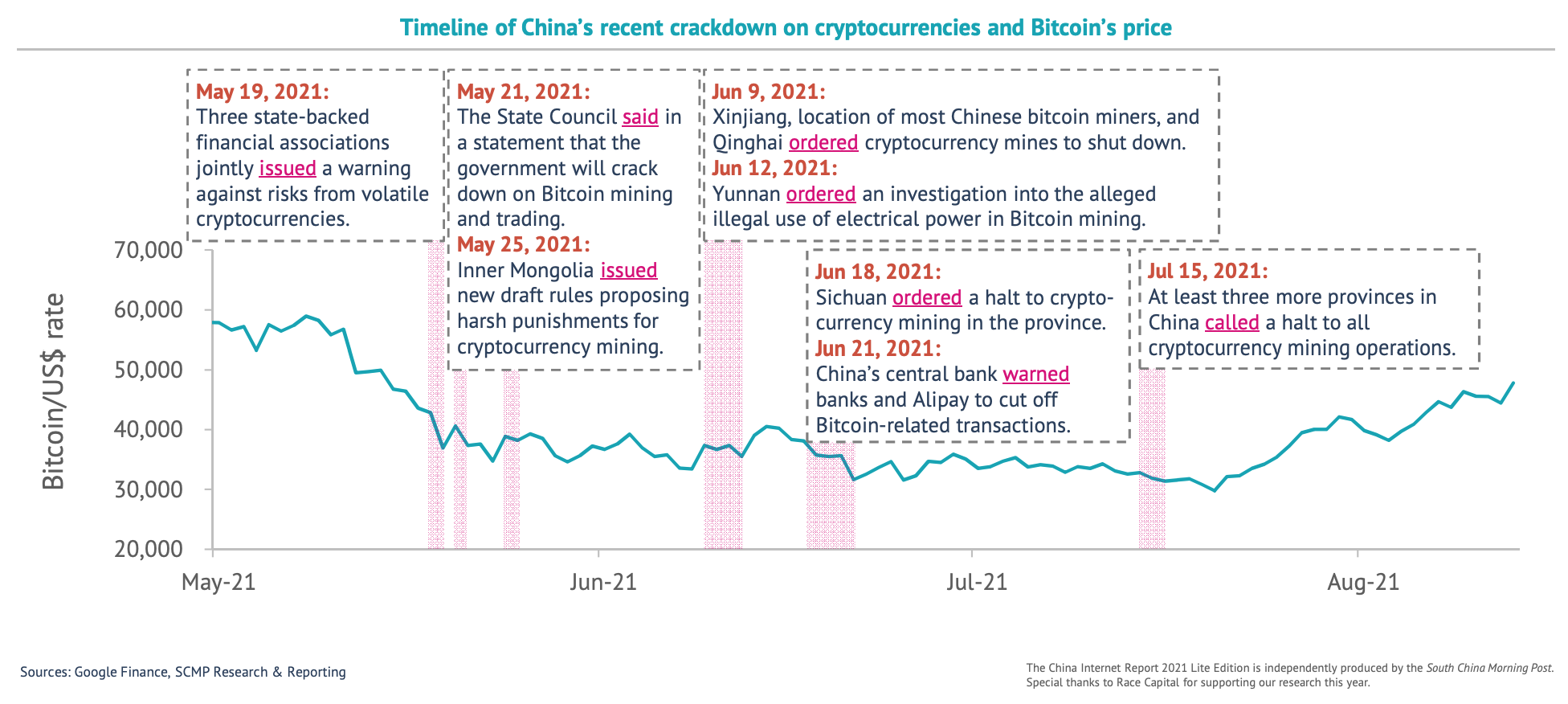 Timeline of China's recent crackdown on cryptocurrencies and the price of bitcoin